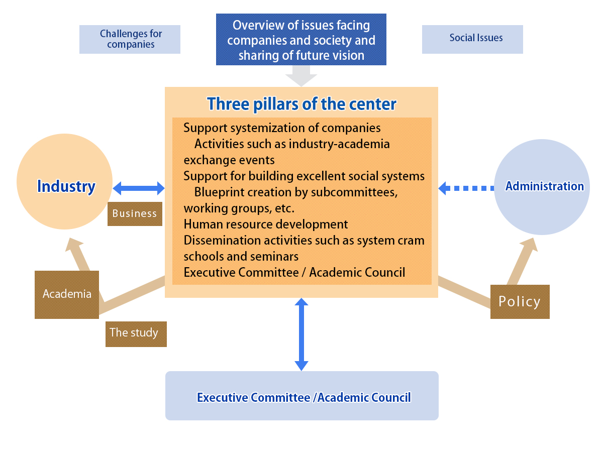 Composition of industry-university cooperation for promoting systemization activities of the center